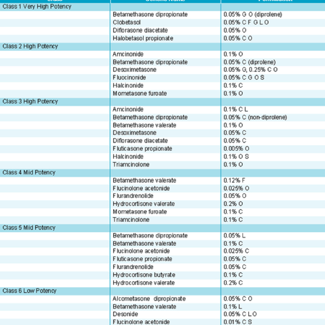 topical steroid potency table