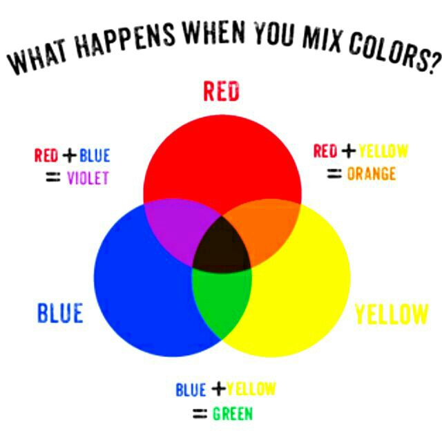 Colors An Exercise In Reverse Engineering Your Education